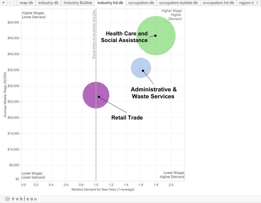 Bubble chart showing