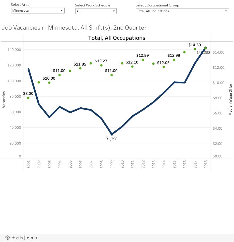 Job Vacancies in Minnesota, All Shift(s), 2nd Quarter