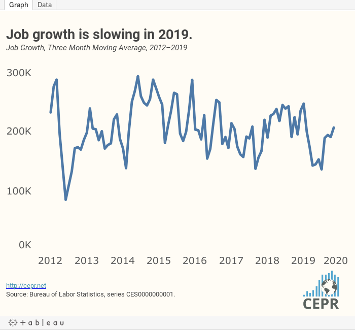 Despite Strong Job Growth, Wage Growth Isn't Accelerating