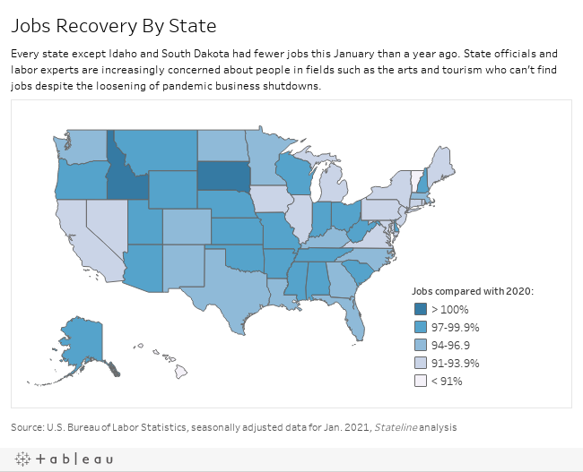 Jobs Recovery By State