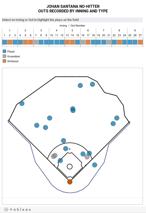 JOHAN SANTANA NO-HITTEROUTS RECORDED BY INNING AND TYPE