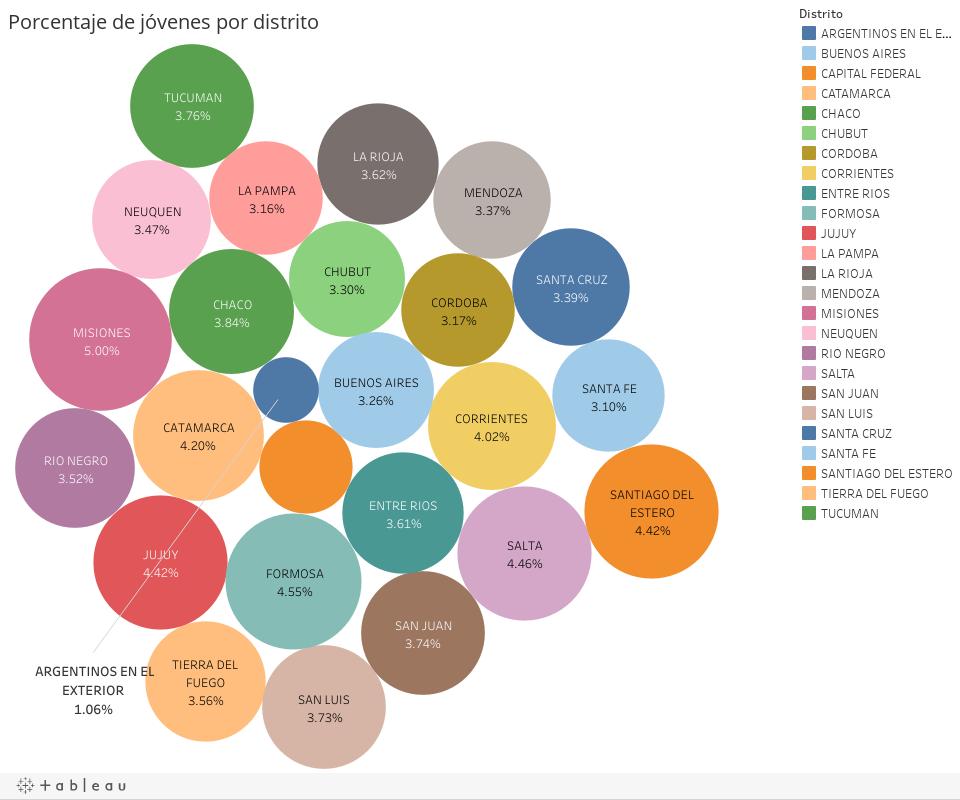 Porcentaje de j�venes por distrito