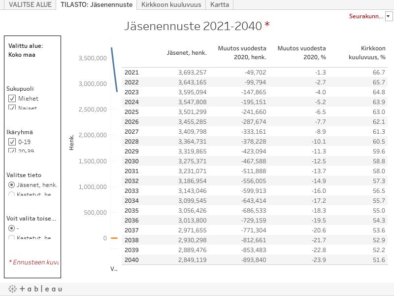 Jäsenennuste 2040 2,8 milj. henk.