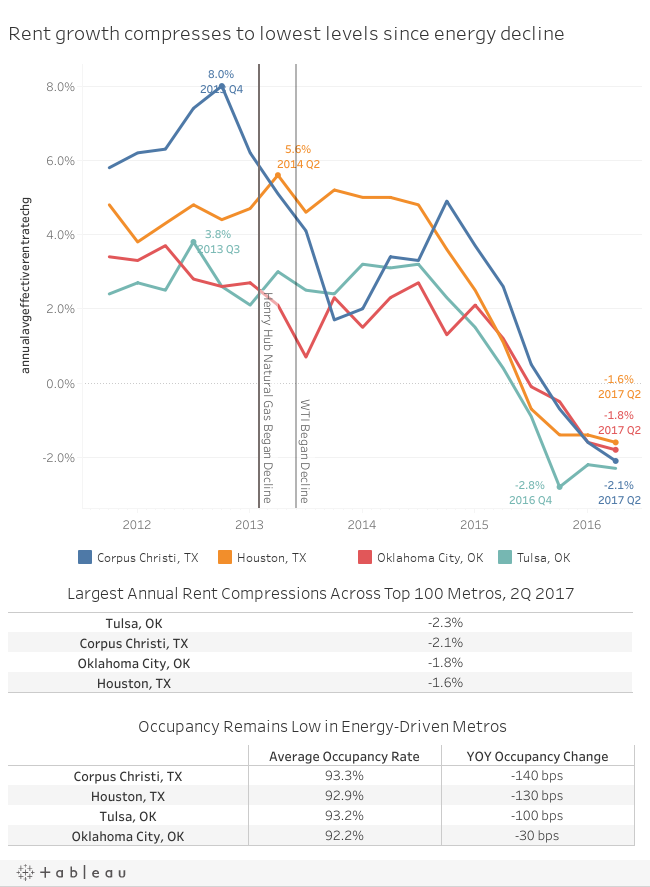 Energy-Driven Metros