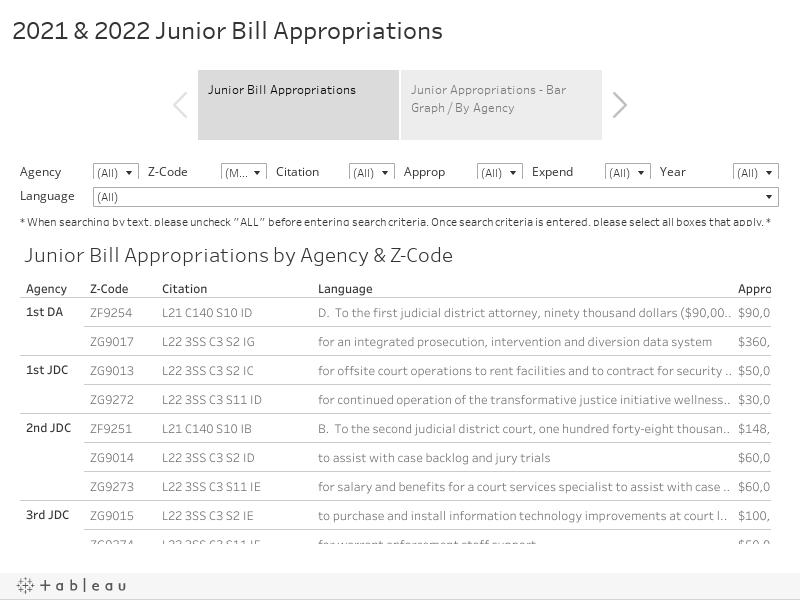 Junior Bill Appropriations