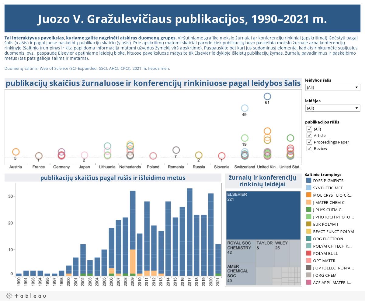 Juozo V. Gražulevičiaus publikacijos, 1990–2021 m.