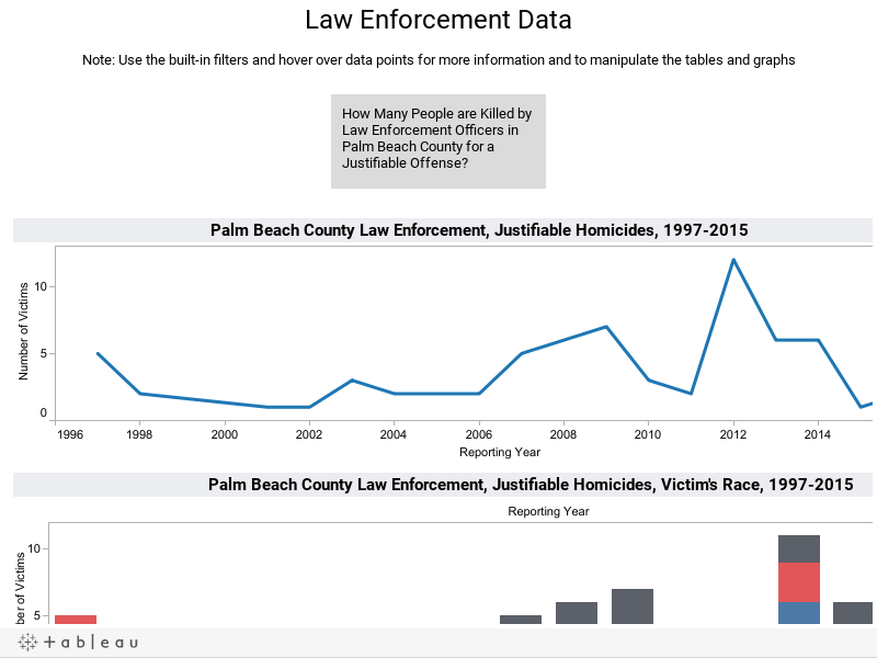 Law Enforcement DataNote: Use the built-in filters and hover over data points for more information and to manipulate the tables and graphs