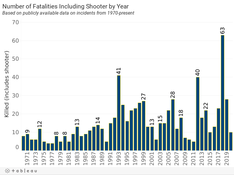 Number of Killed (includes shooter) by Year