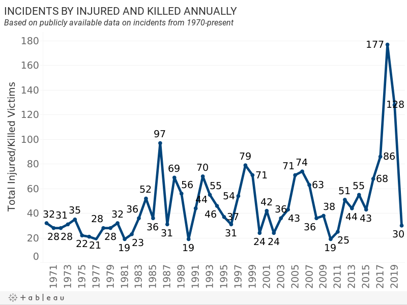 INCIDENTS BY INJURED AND KILLED YEARLY