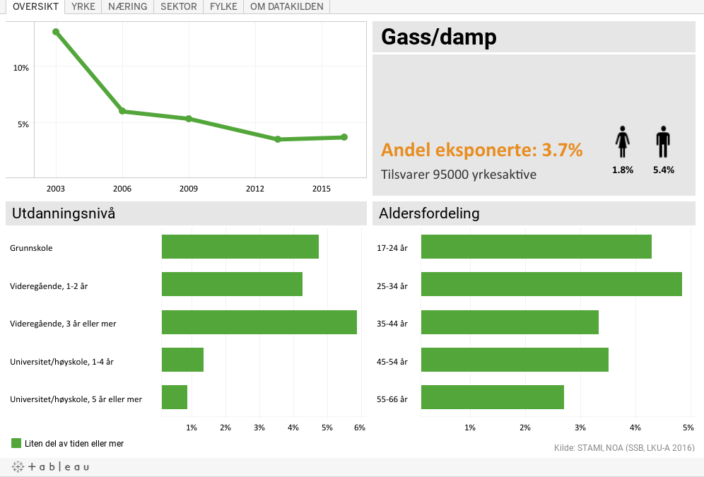 Gass/damp