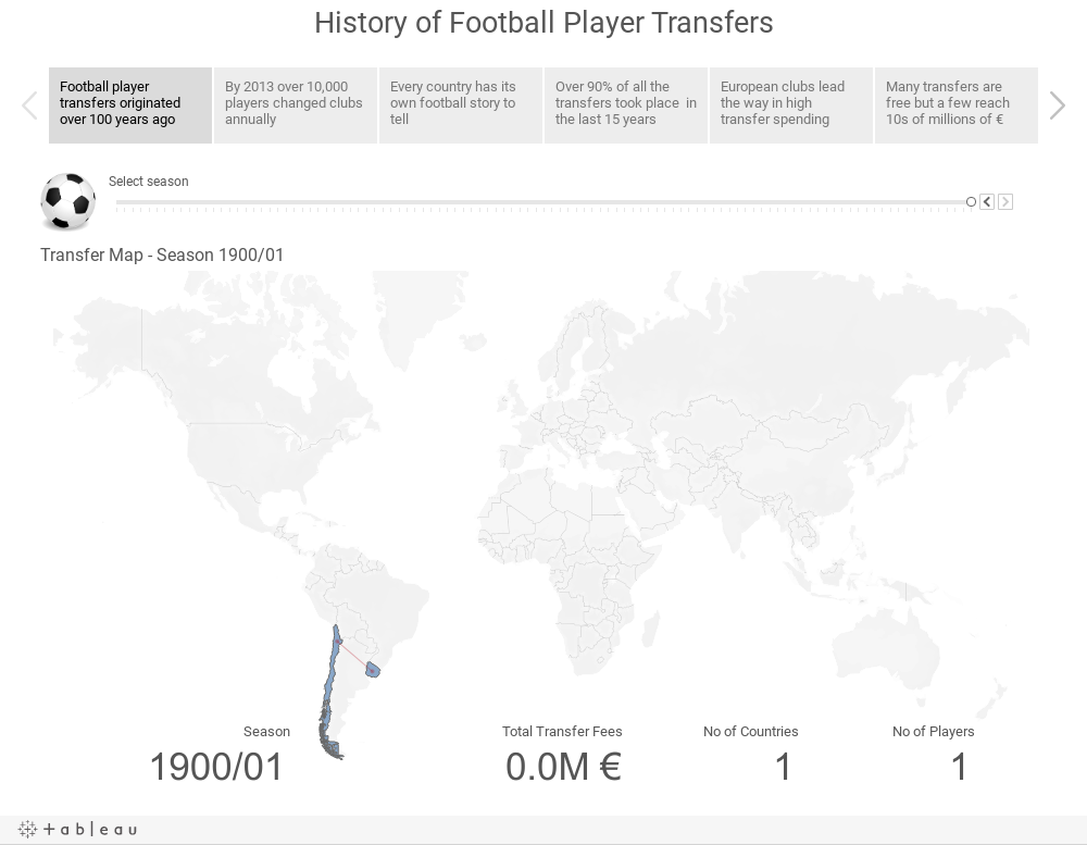 History of Football Player Transfers Story Points