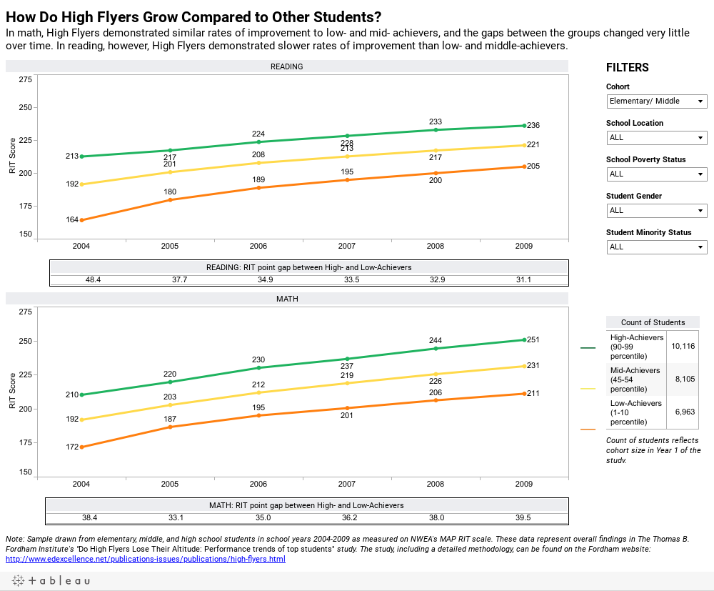 How Do High Flyers Grow Compared to Other Students?Math High Flyers demonstrated similar rates of improvement to low- and mid- achievers, and the gaps between the groups changed very little over time. In reading, however, High Flyers demonstrated slower