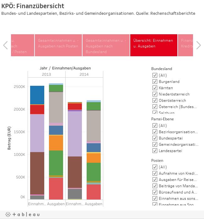 KPÖ: FinanzübersichtBundes- und Landesparteien, Bezirks- und Gemeindeorganisationen. Quelle: Rechenschaftsberichte