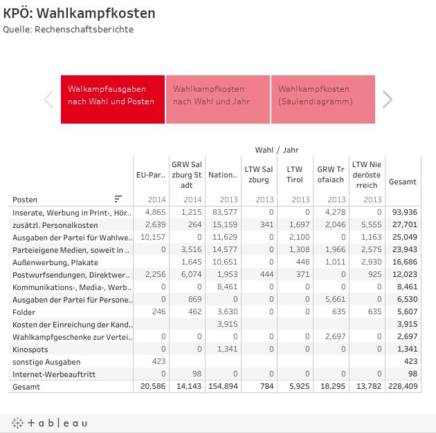 KPÖ: WahlkampfkostenQuelle: Rechenschaftsberichte