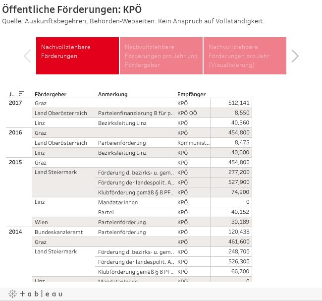Öffentliche Förderungen: KPÖQuelle: Auskunftsbegehren, Behörden-Webseiten. Kein Anspruch auf Vollständigkeit.