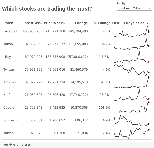Which stocks are trading the most?