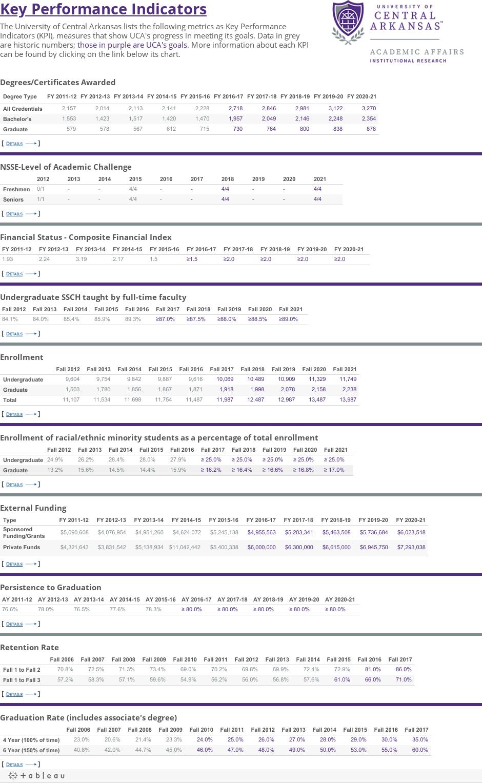 KPI Updated Dashboard