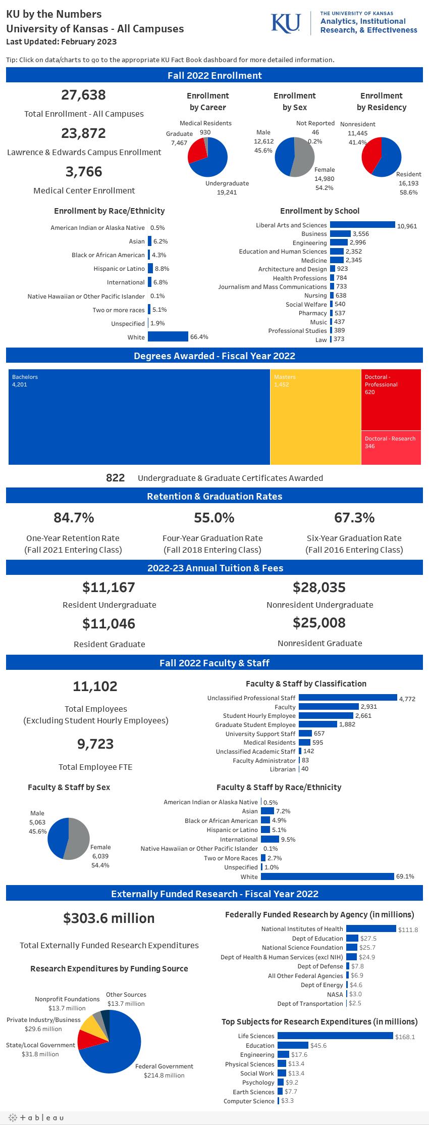 KU by the Numbers