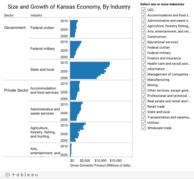 Kansas Economy by Industry