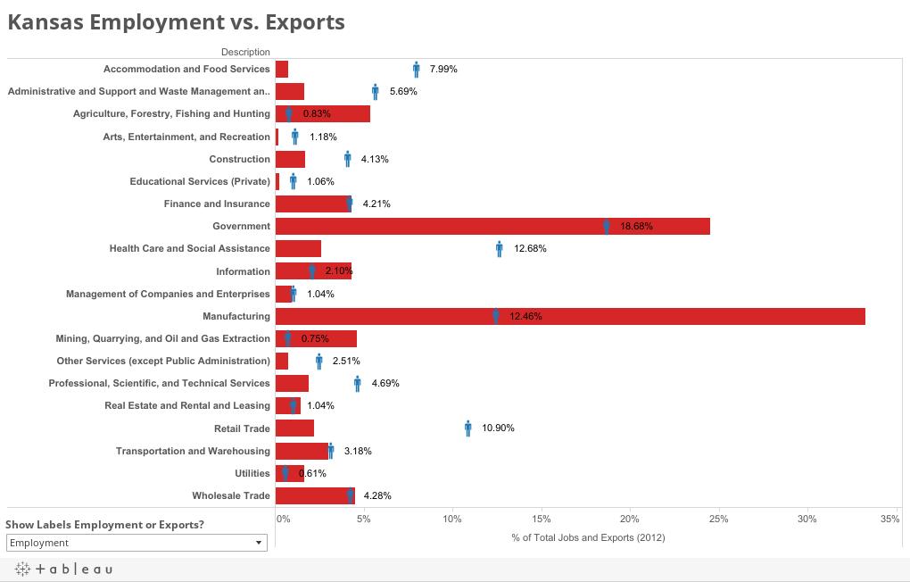 Kansas Employment vs. Exports