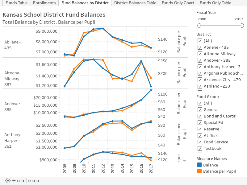 Fund Balances by District