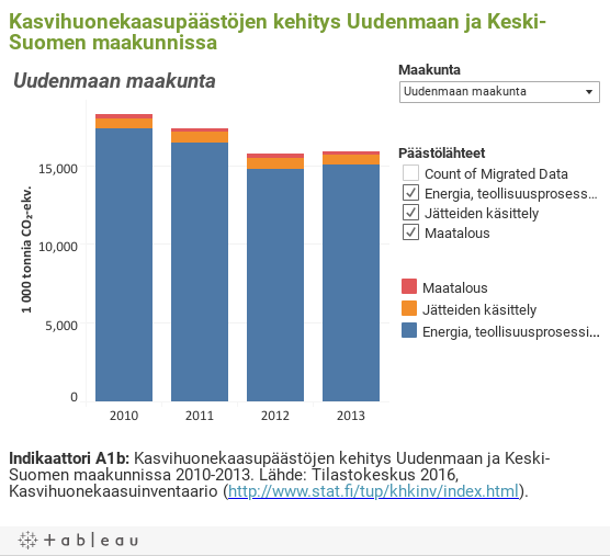 Kasvihuonekaasupäästöjen kehitys Uudenmaan ja Keski-Suomen maakunnissa