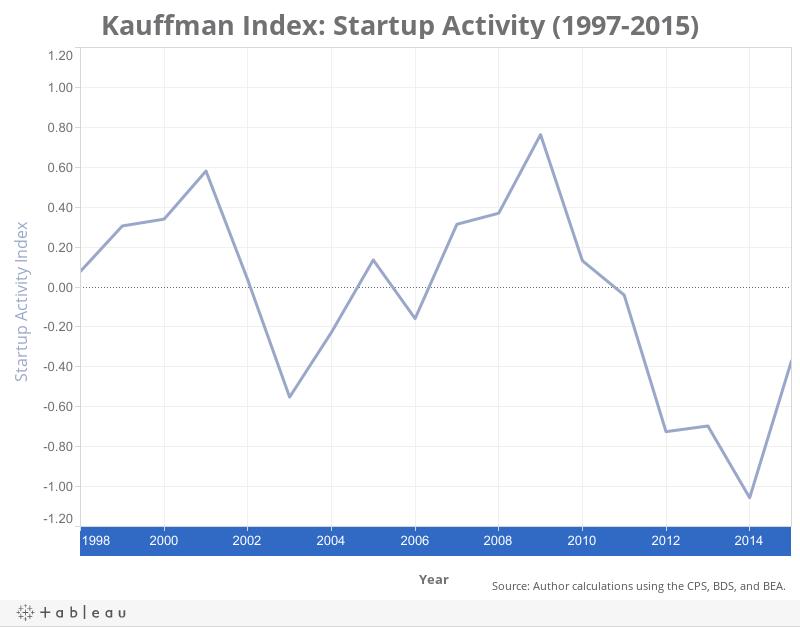 Kauffman Index - 2015 - Startup Activity - National Index