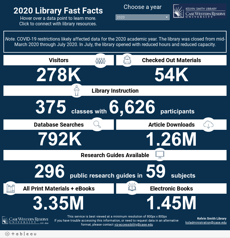 Library Fast Facts Kelvin Smith Library