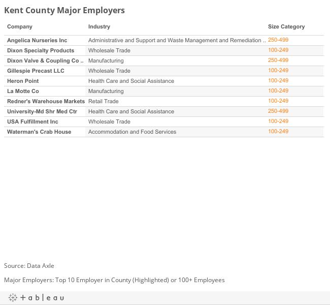 Kent Major Employers