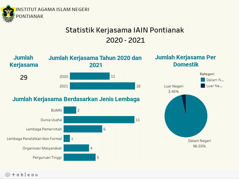 Statistik Kerjasama IAIN Pontianak 2020 - 2021
