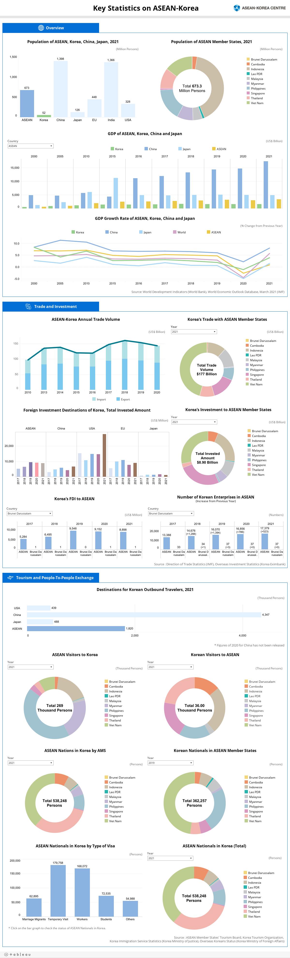 Key Statistics on ASEAN-Korea