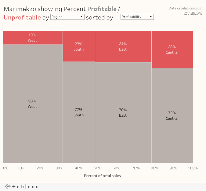 Parameter driven dashboard