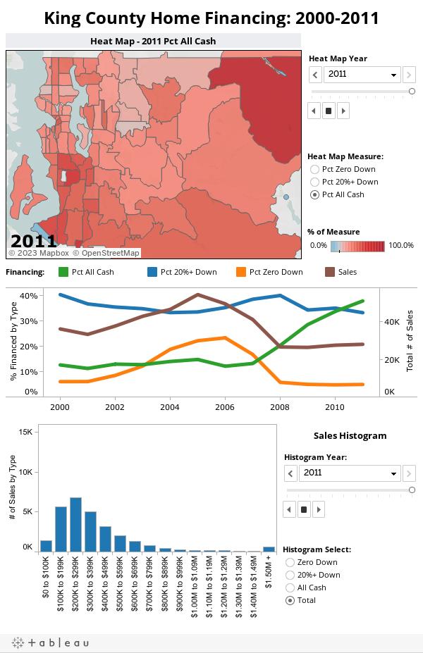 King County Home Financing: 2000-2011