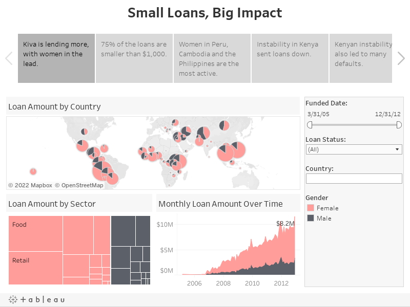 Small Loans, Big Impact