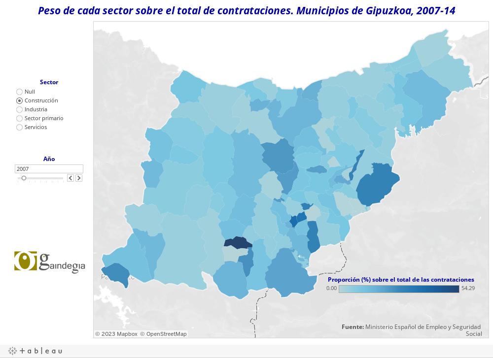 Peso de cada sector sobre el total de contrataciones. Municipios de Gipuzkoa, 2007-14