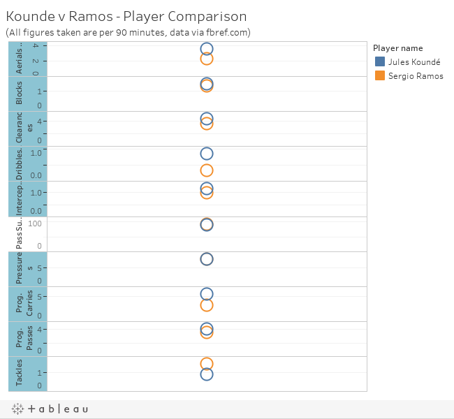 Kounde v Ramos - Player Comparison(All figures taken are per 90 minutes)