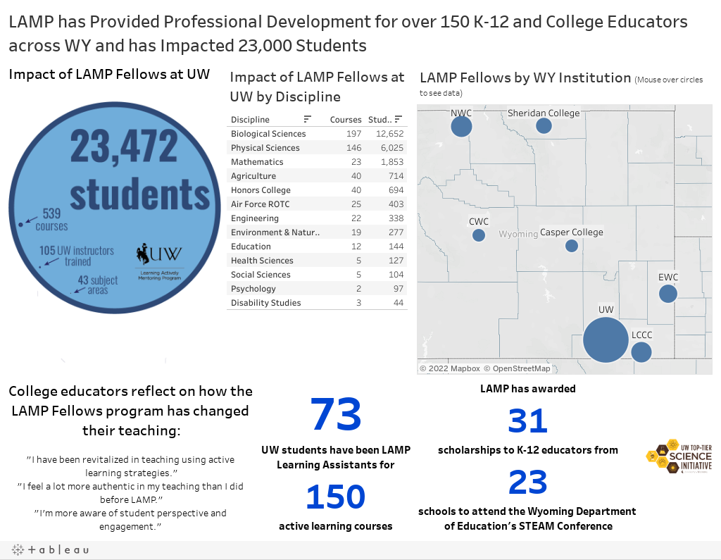 LAMP has Provided Professional Development for over 150 K-12 and College Educators across WY and has Impacted 23,000 Students