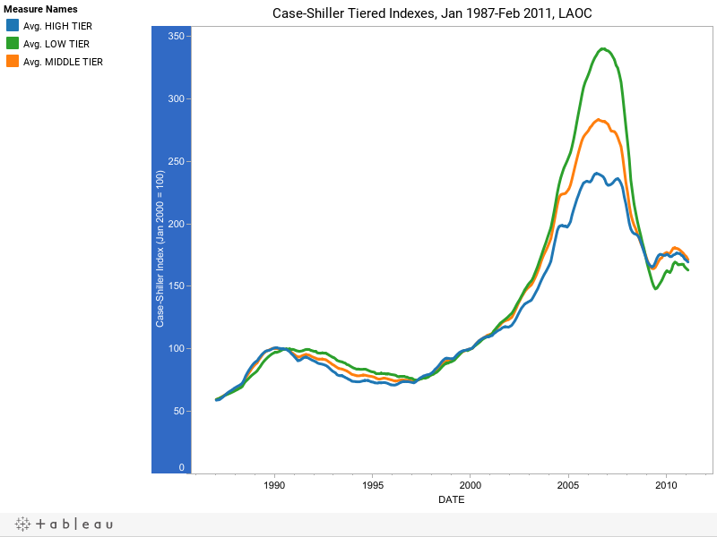 Case-Shiller Tiered Indexes, Jan 1987-Feb 2011, LAOC