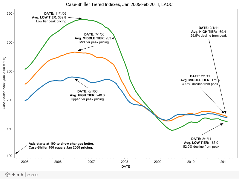 Case-Shiller Tiered Indexes, Jan 2005-Feb 2011, LAOC