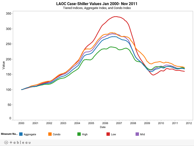 LAOC Case-Shiller Values Jan 2000- Nov 2011Tiered Indices, Aggregate Index, and Condo Index
