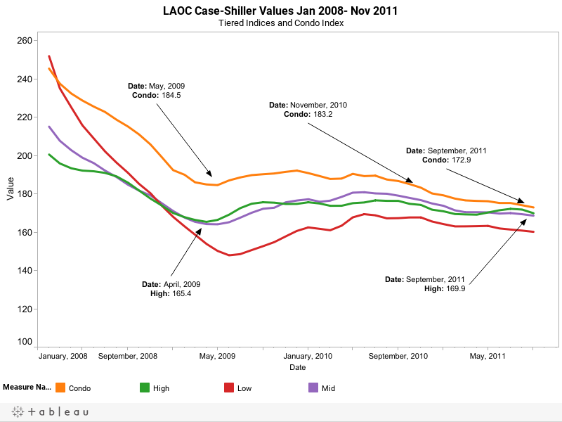 LAOC Case-Shiller Values Jan 2008- Nov 2011Tiered Indices and Condo Index