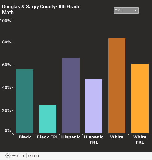 Eighth Grade Math Proficiency in Douglas & Sarpy County