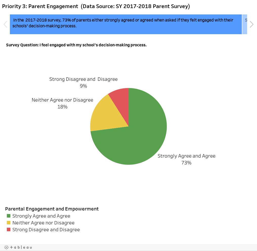 Priority 3: Parent Engagement  (Data Source: SY 2017-2018 Parent Survey)