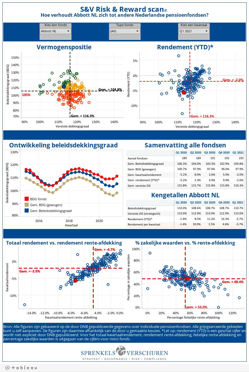 S&V Risk & Reward scan� Hoe verhoudt Abbott NL zich tot andere Nederlandse pensioenfondsen?