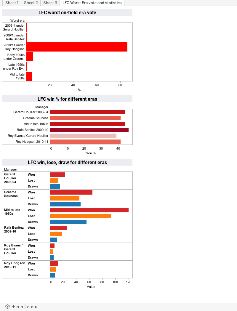 LFC Worst Era vote and statistics