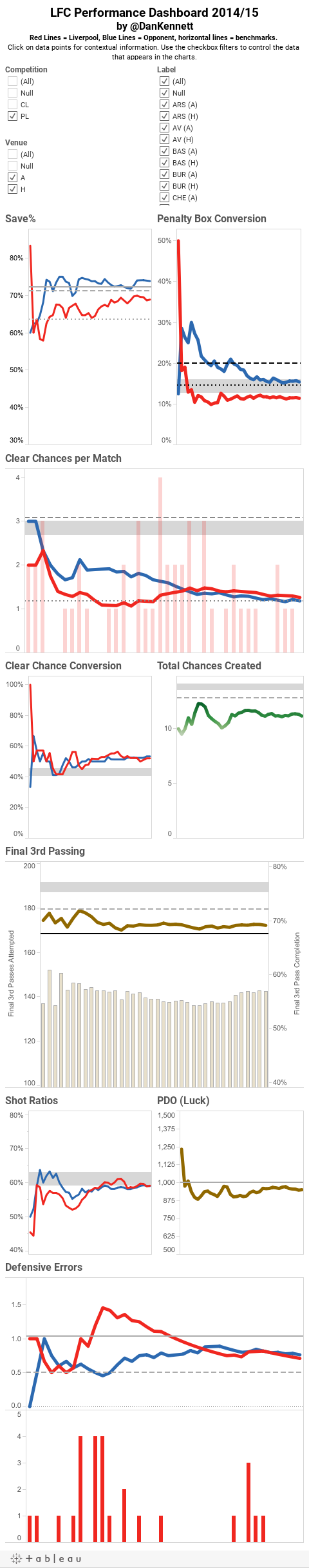 LFC Performance Dashboard 2014/15by @DanKennettRed Lines = Liverpool, Blue Lines = Opponent, horizontal lines = benchmarks. Click on data points for contextual information. Use the checkbox filters to control the data that appears in the charts.Summar