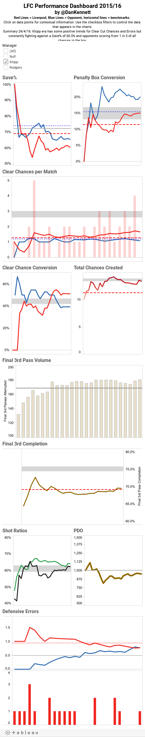 LFC Performance Dashboard 2015/16by @DanKennettRed Lines = Liverpool, Blue Lines = Opponent, horizontal lines = benchmarks. Click on data points for contextual information. Use the checkbox filters to control the data that appears in the charts.