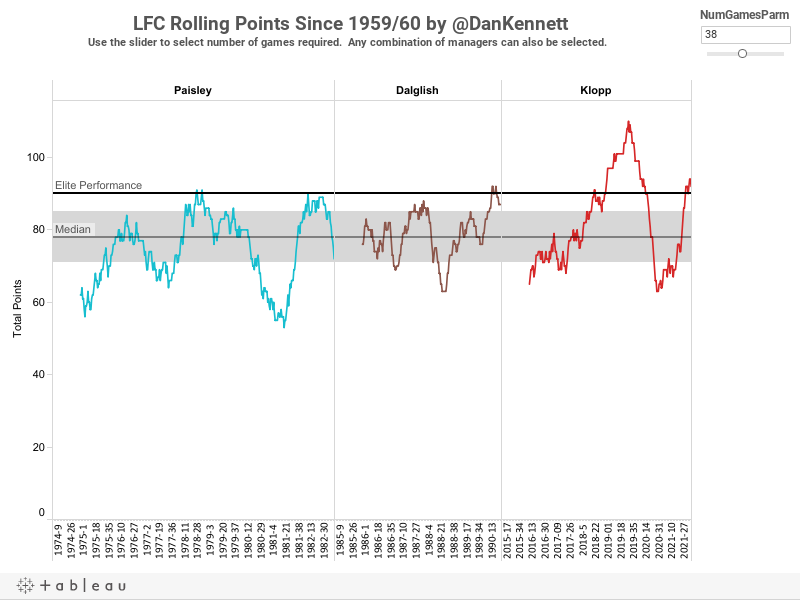 LFC Rolling Points Since 1959/60 by @DanKennett - Data from Graeme RileyUse the slider to select number of games required. Any combination of managers can also be selected.