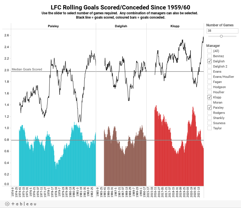 LFC Rolling Goals Scored/Conceded Since 1959/60Use the slider to select number of games required.  Any combination of managers can also be selected.  Black line = goals scored, coloured bars = goals conceded.
