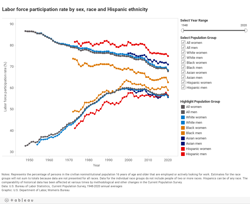 Labor force participation rate by sex, race and Hispanic ethnicity